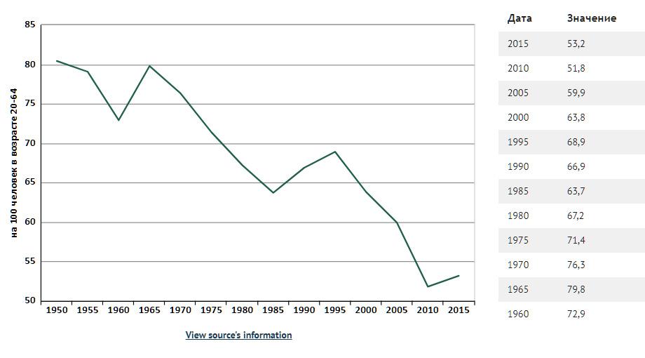 О неэффективности пенсионной системы РФ против советской