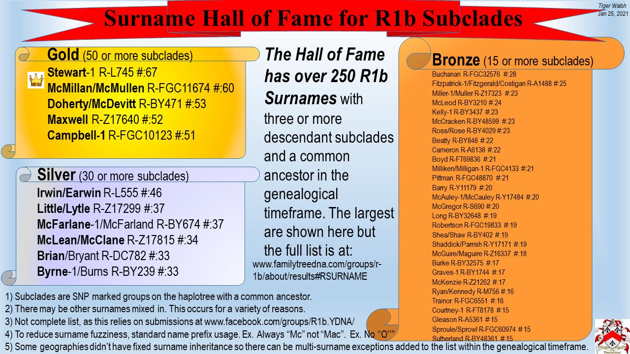 R1b Surname Hal of Fame