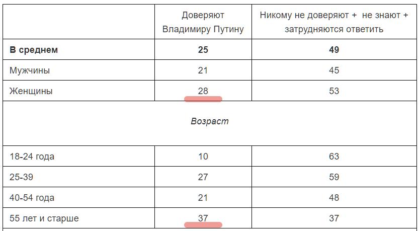 Путину доверяет лишь каждый четвертый россиянин
