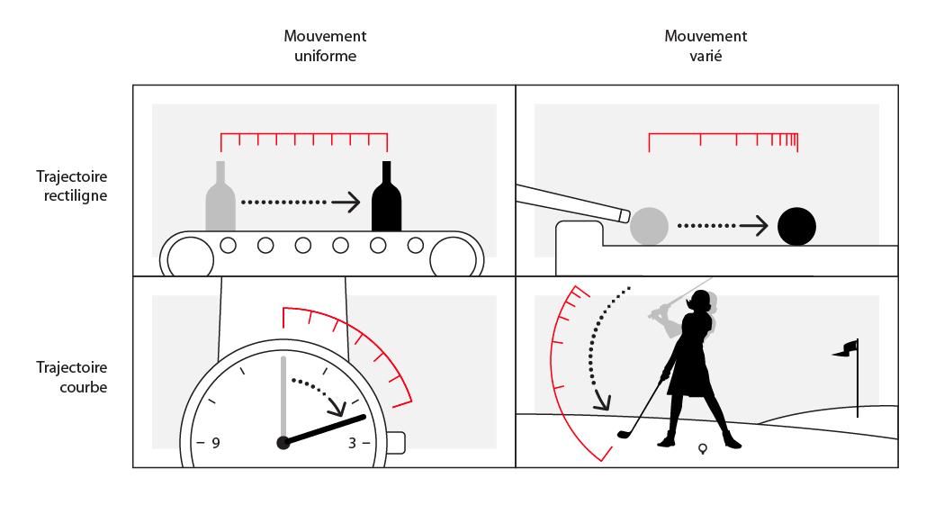 Quatre types de mouvement