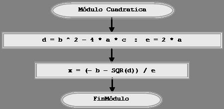 diagrama flujo ecuacion grado dos