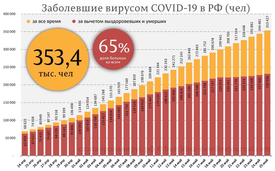 Статистика на 25 мая по СОVID-19: мы вышли на 1-е место в мире по числу тестов