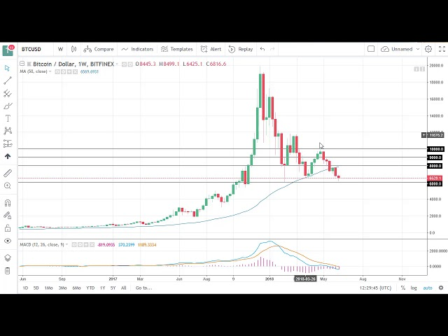 Price Of Ripple Coin