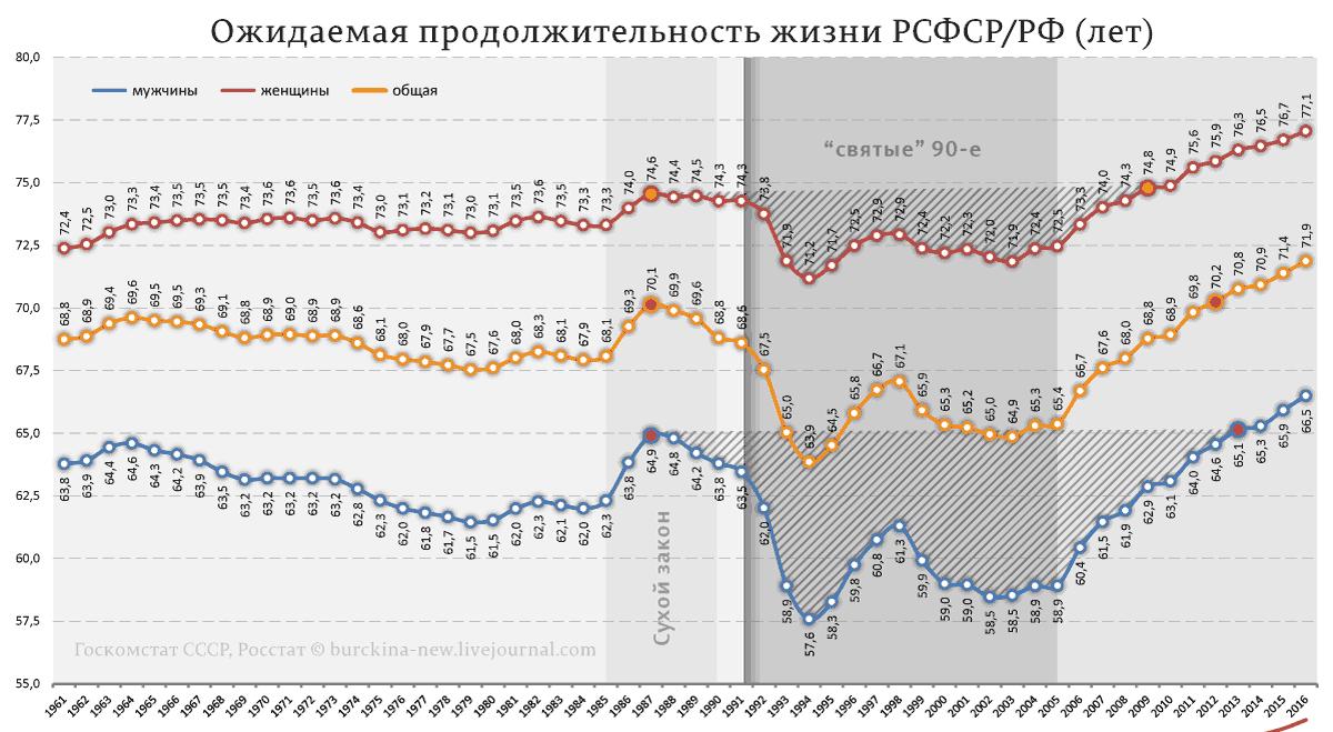 Сколько лет жизней украли у народа России?