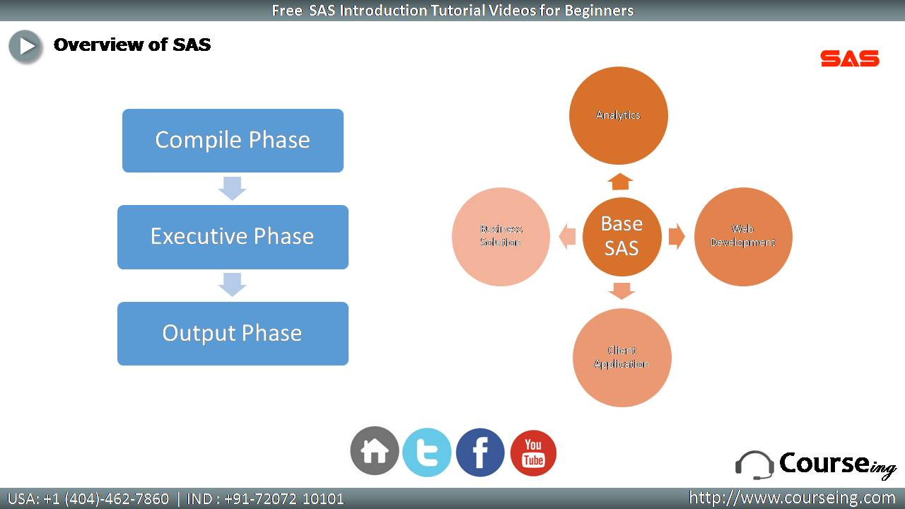 Overview of SAS