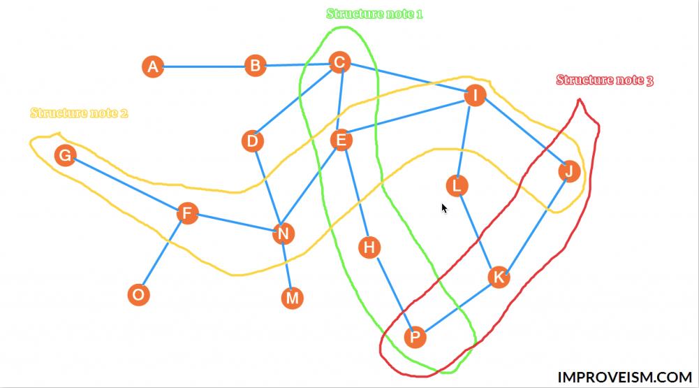 Так выглядит логическая связь заметок и организация структурных заметок
