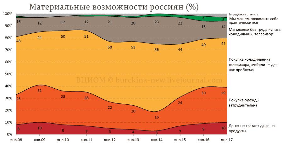 Кремль не понимает почему россиянам не хватает денег