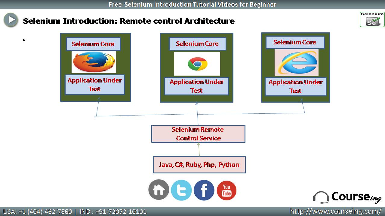Free Selenium Introduction Remote Control Architecture