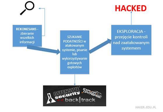 fazy ataku hakera - nmap to rekonesans