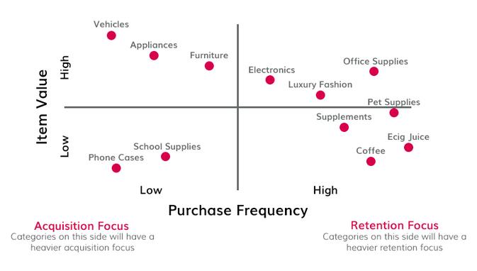 Grafik Akuisisi dan Retensi