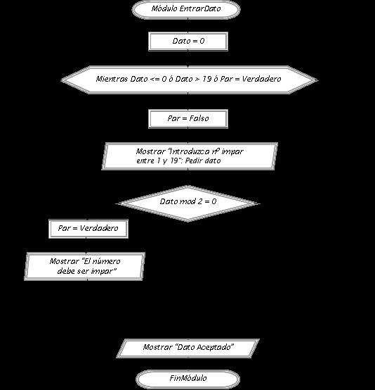 diagrama de flujo while