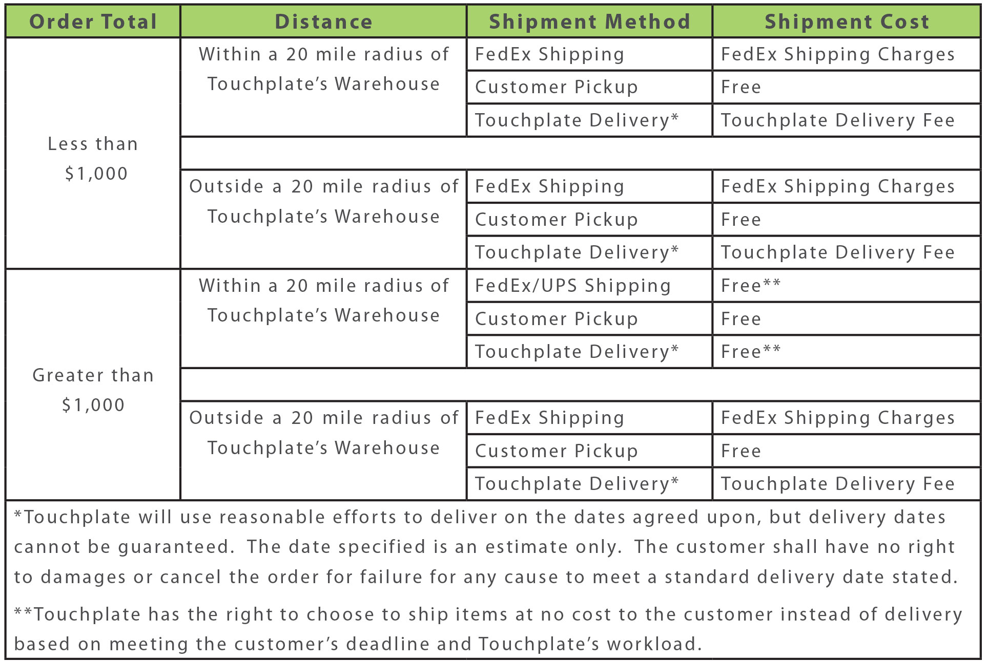 Touch-Plate-Shipping-Details