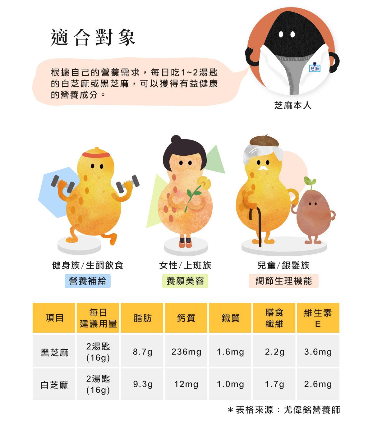 根據自己的營養需求,每日吃1~2湯匙的白芝麻或黑芝麻,可以獲得有益健康的營養成分。