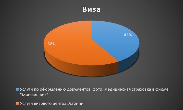 Диаграмма расходов на визу в процентном соотношении