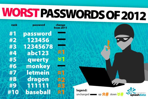Najpopularniejsze hasła w roku 2012 - pierwsze miejsce password