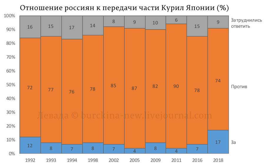 17% россиян согласны отдать Курилы Японии