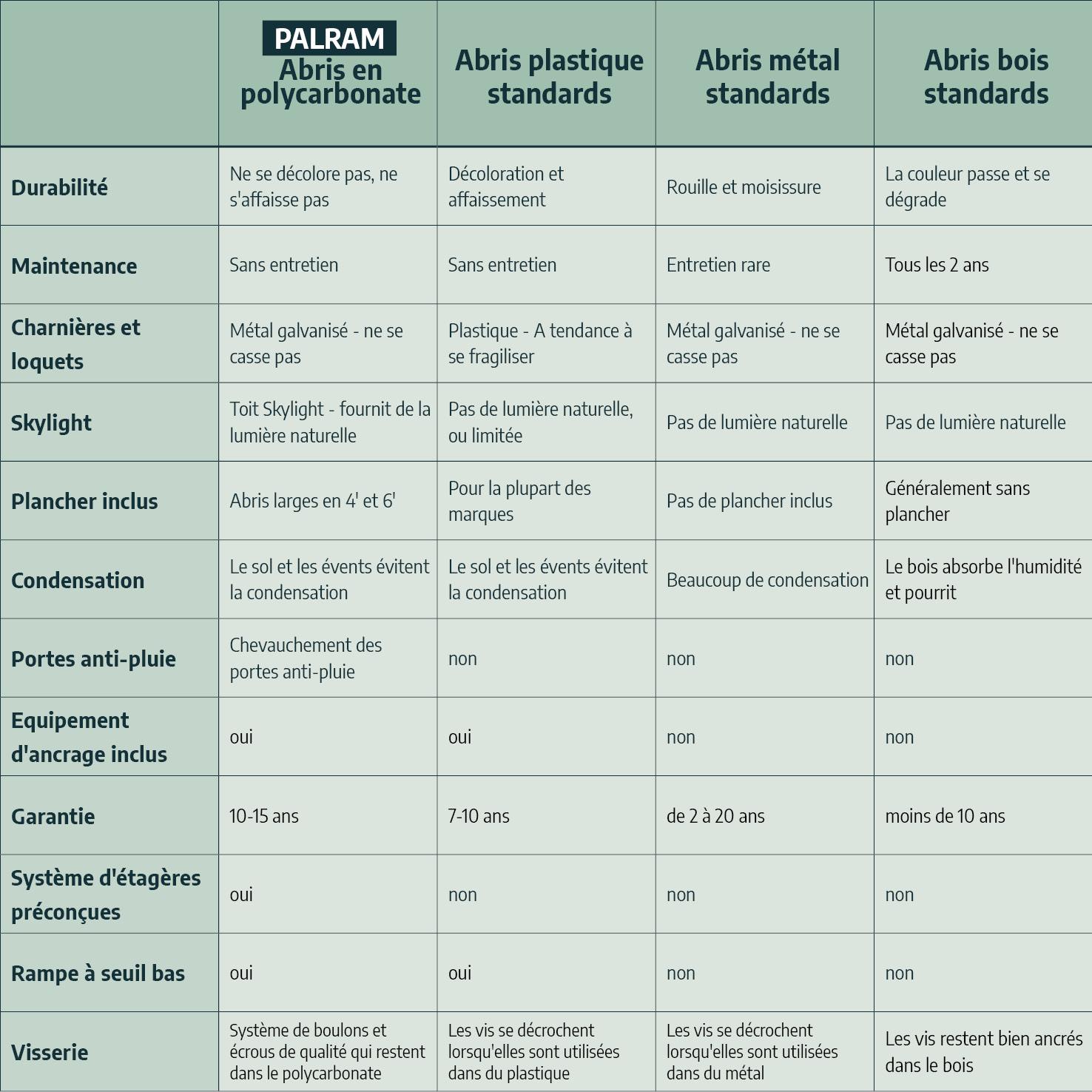 Comparatif general Abri Palram