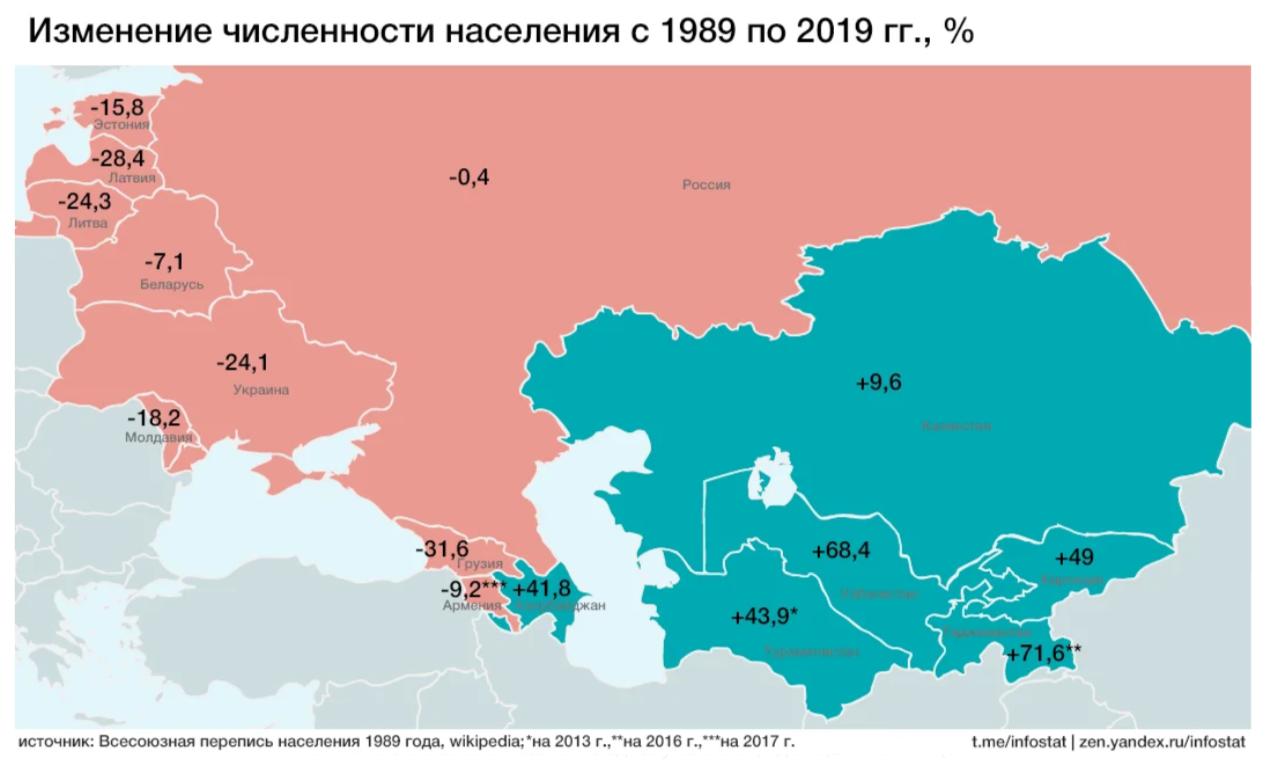 Кто выиграл от распада СССР?