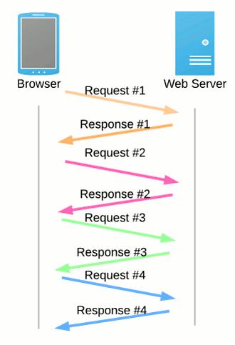 funzionalità-http-1-1
