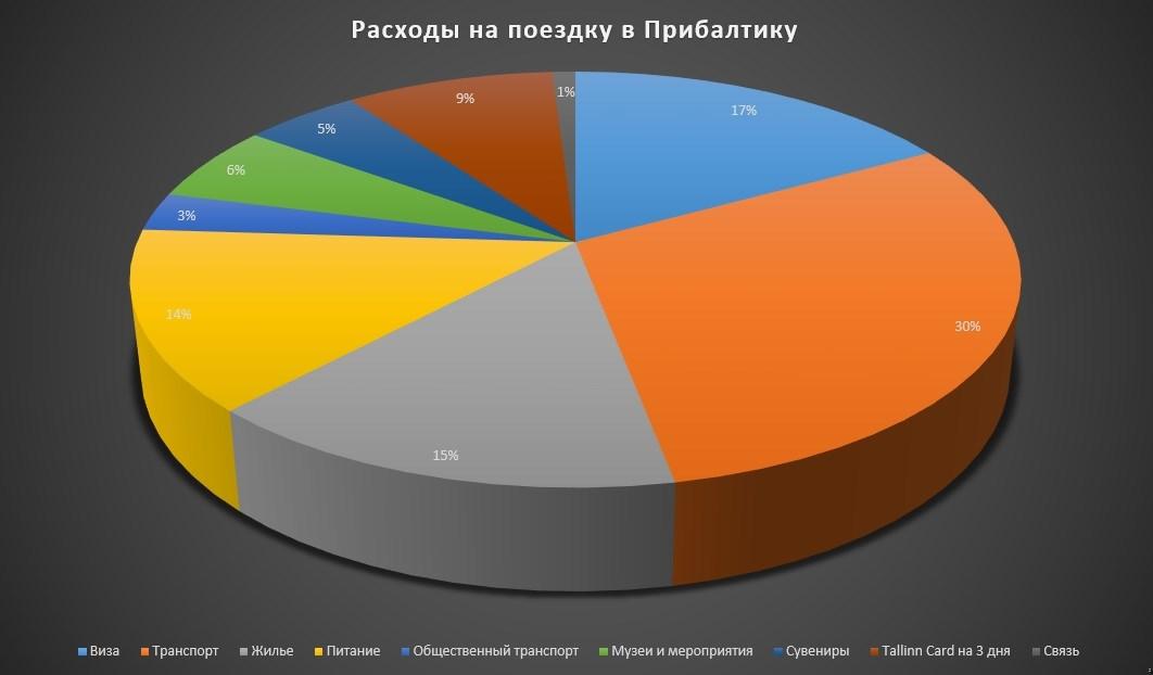 Диаграмма расходов на поездку в Прибалтику