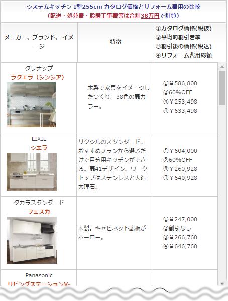 キッチンメーカー6社の比較ページに移動します。