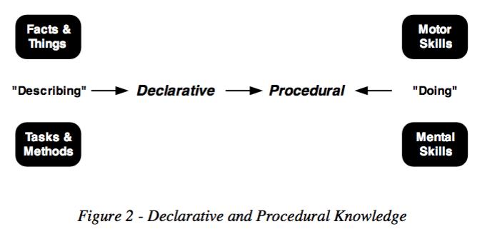Diagram defining declarative and procedural knowledge
