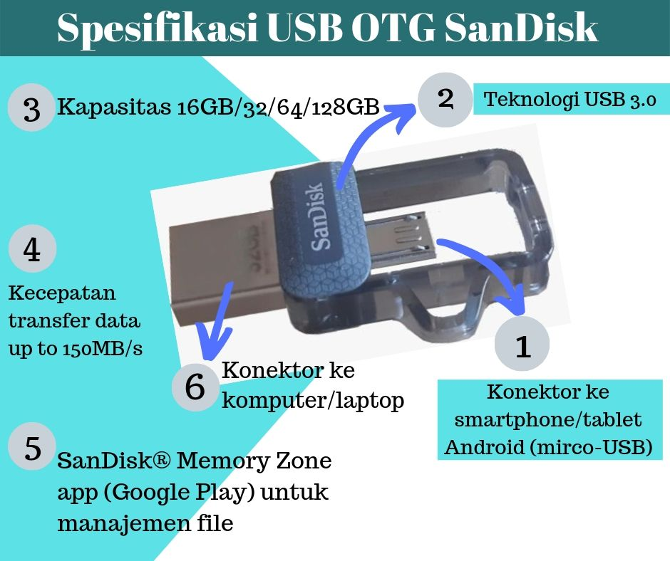 USB OTG SanDisk Solusi Back-up Data Aman