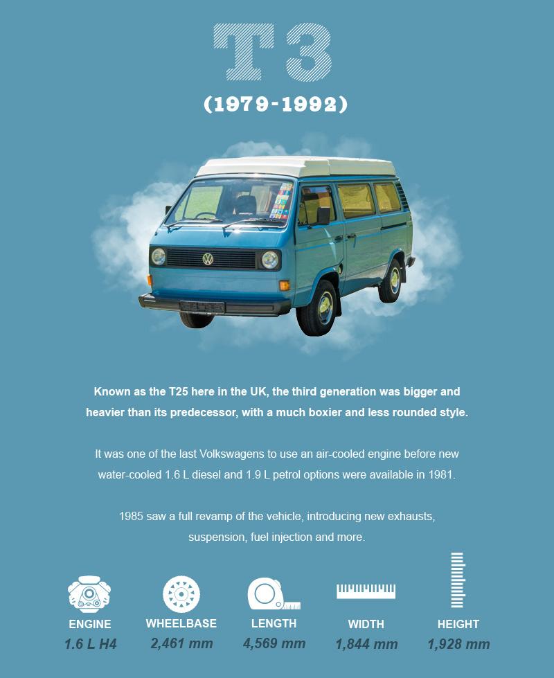 The Evolution of the VW Campervan