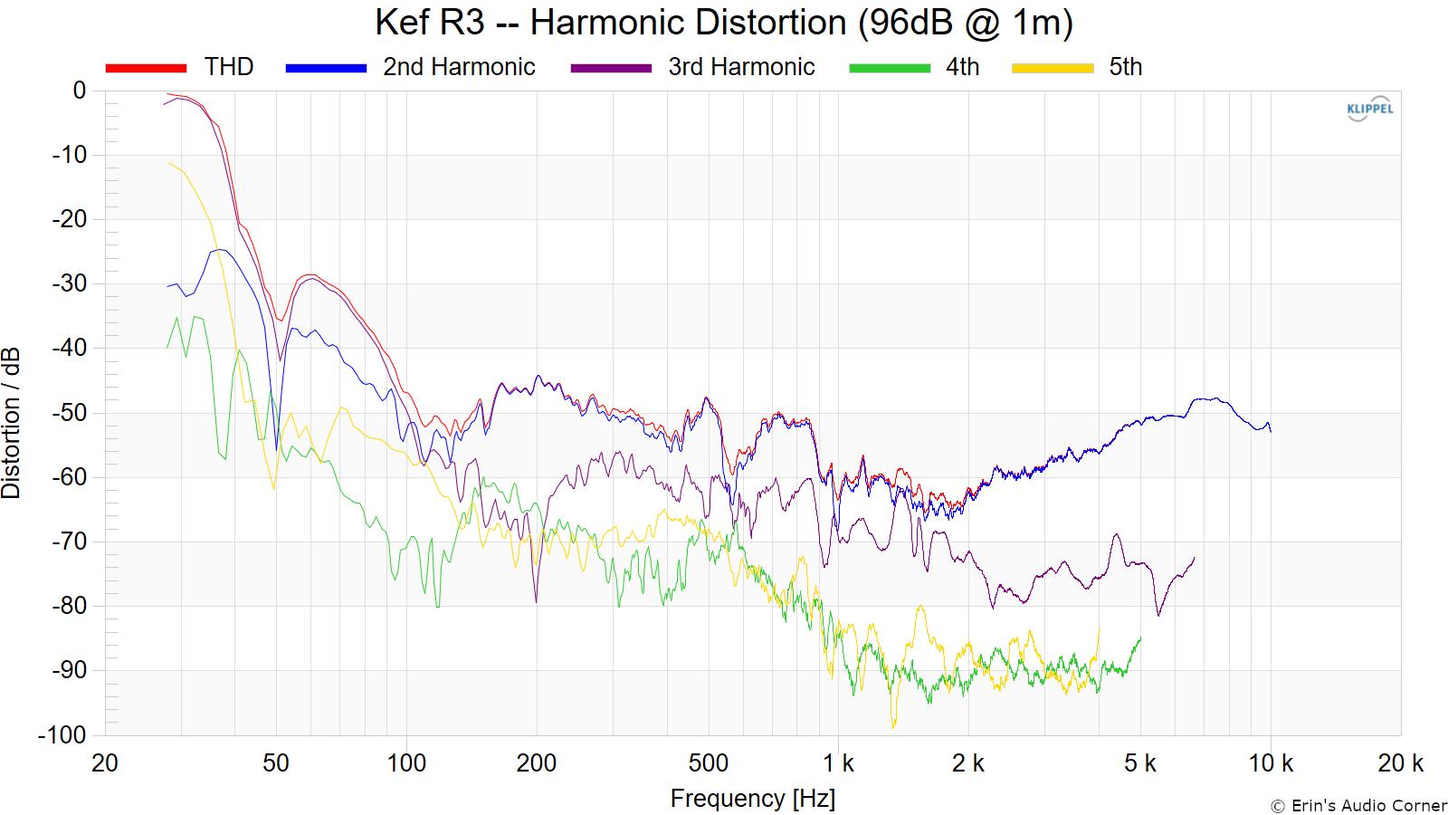 Kef%20R3%20--%20Harmonic%20Distortion%20%2896dB%20%40%201m%29.png