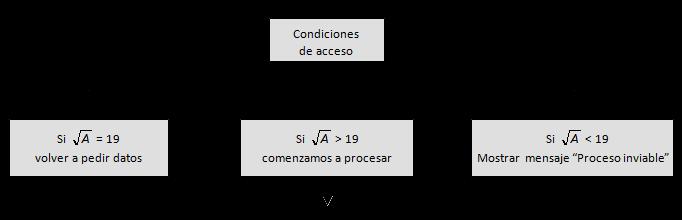 diseño programacion
