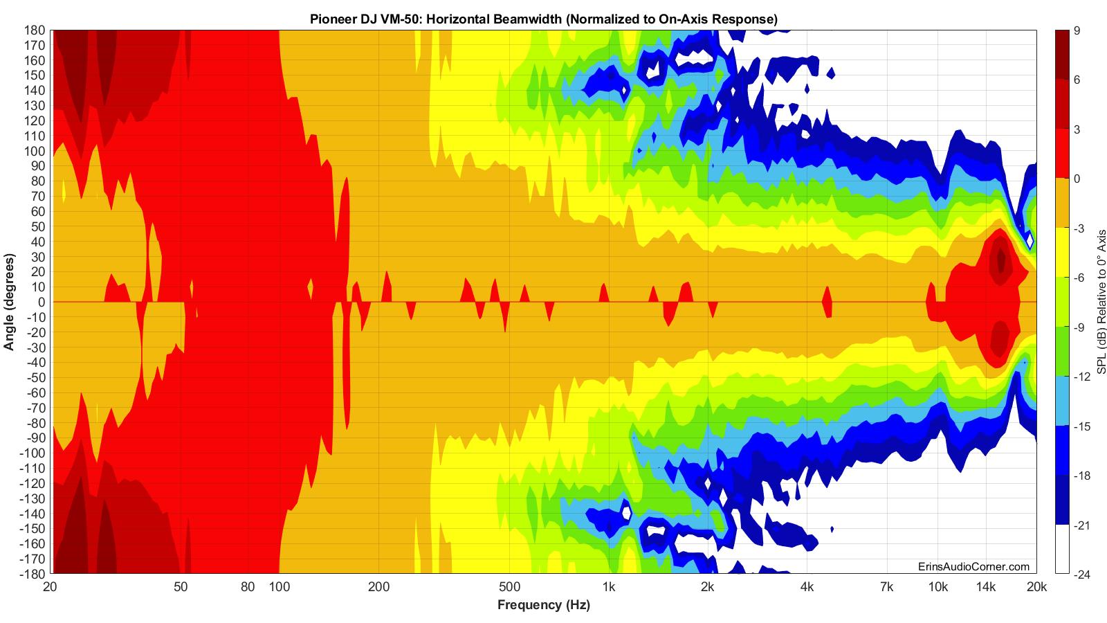 Pioneer%20DJ%20VM-50%20Beamwidth_Horizontal.png