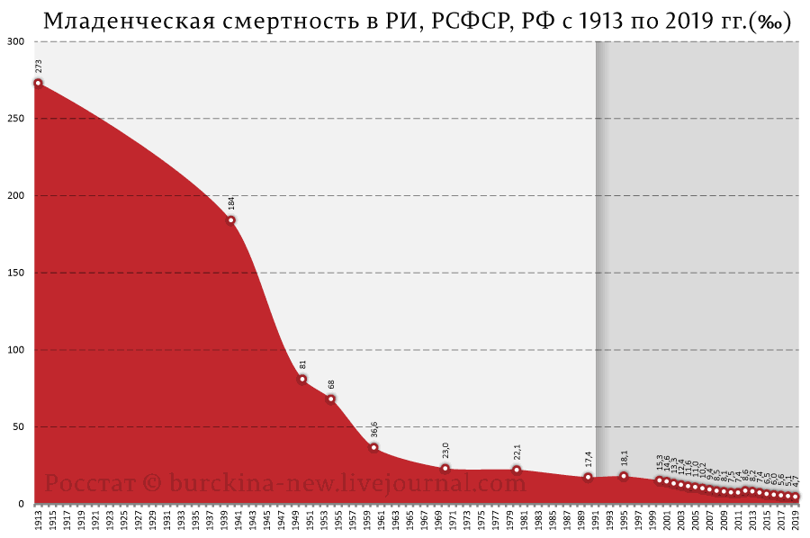 Специфическая статистика России, которую мы потеряли