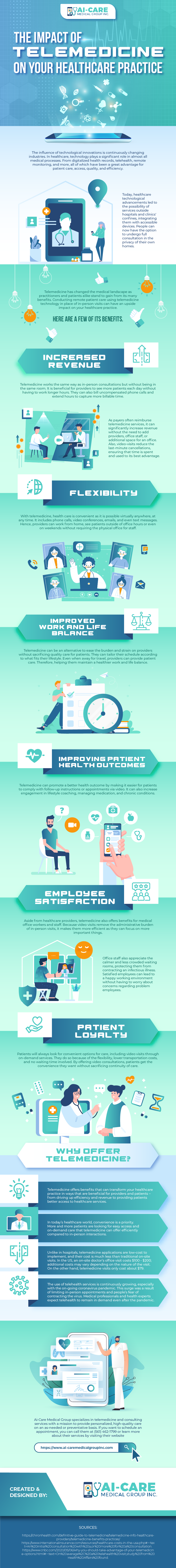 The Impact of Telemedicine on Your Healthcare Practice