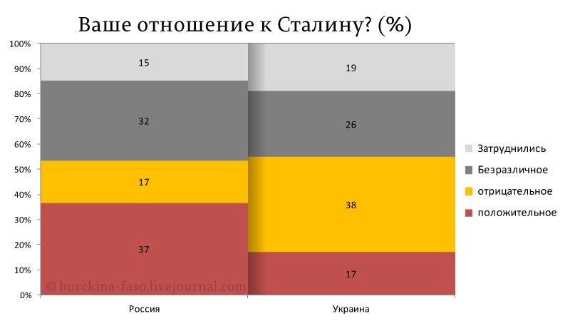 Как менялось отношение россиян к Сталину