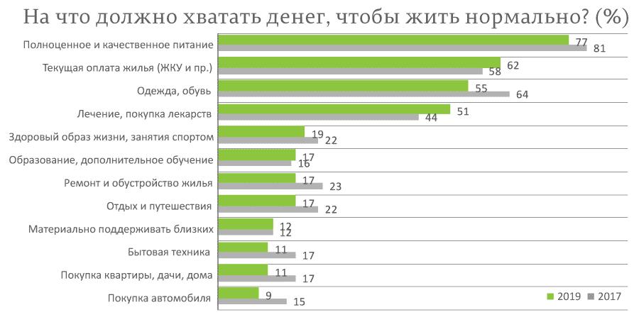 Что-то не так с системой ценностей в современной России