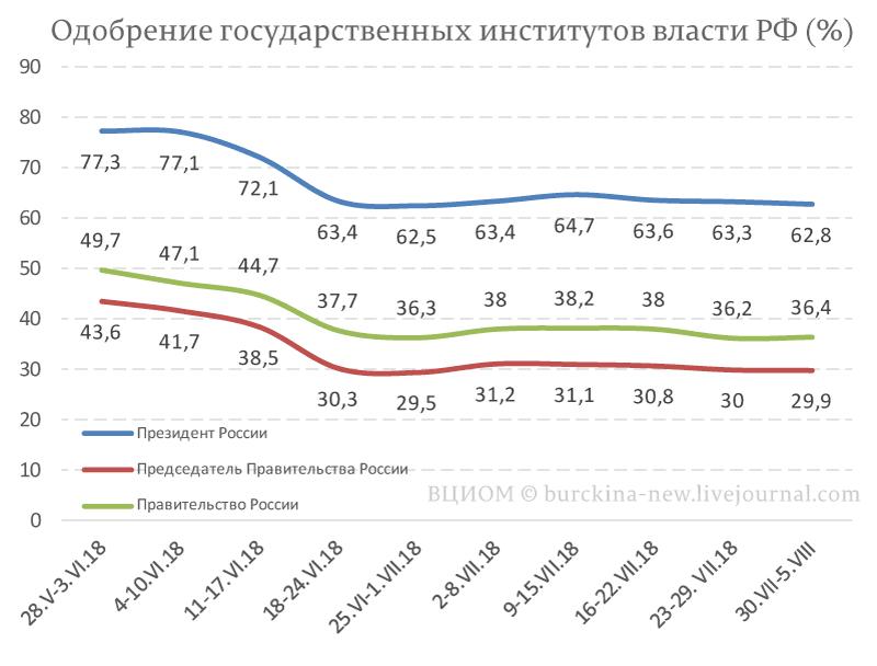 Доверие народа к любимому Путину падает