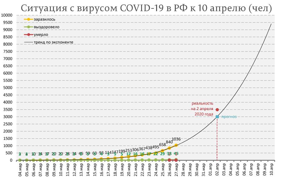 Ситуация с COVID-19 пока хуже прогноза