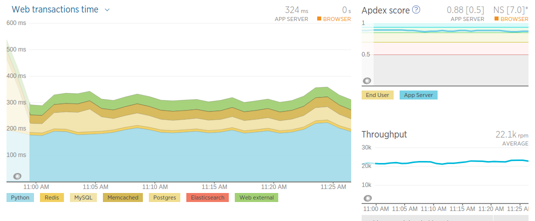 *newrelic* main dashboard