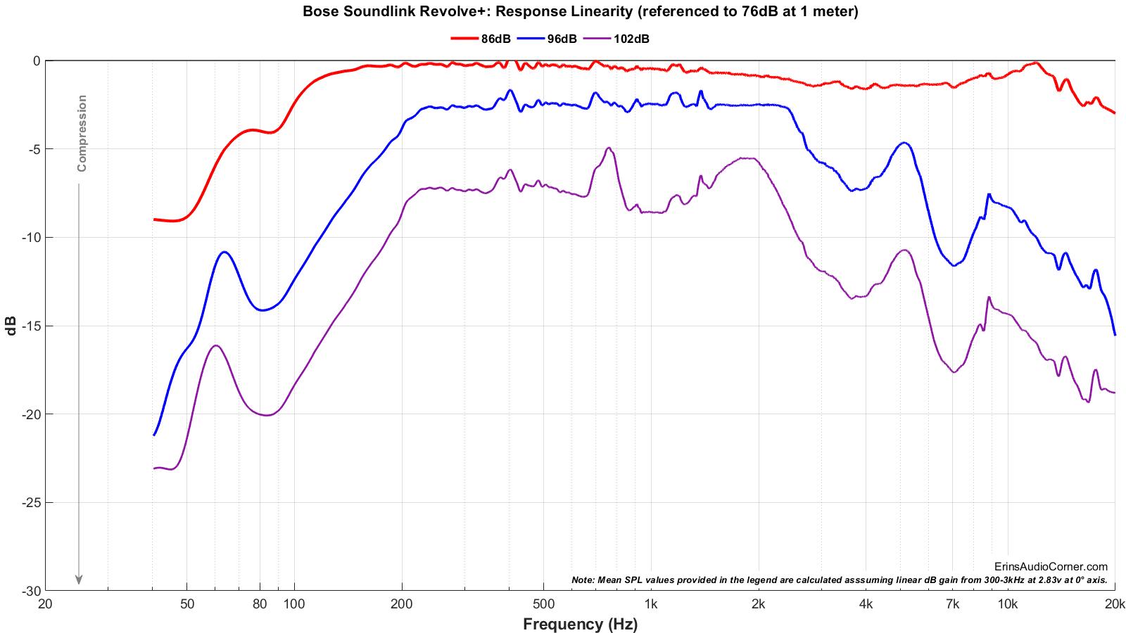 Bose%20SoundLink%20Revolve%2B_Compression_full.png