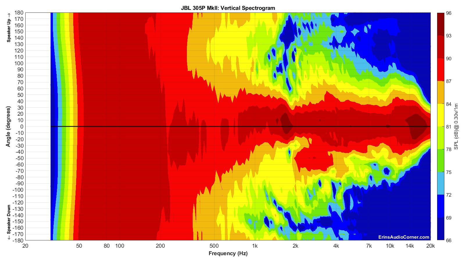 JBL%20305P%20MkII_Vertical_Spectrogram_Full.png