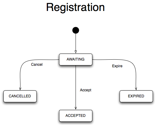 Registration state chart